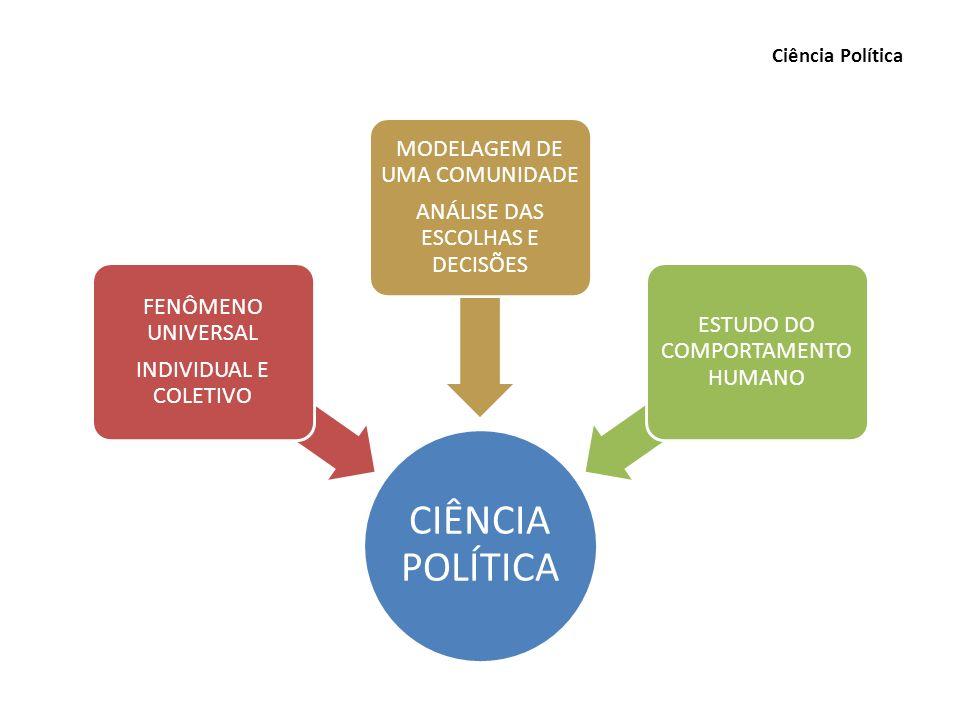 Ciência Política CIÊNCIA POLÍTICA INDIVIDUAL E COLETIVO