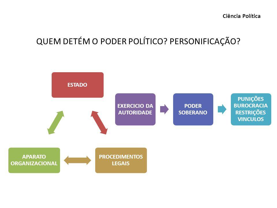 QUEM DETÉM O PODER POLÍTICO PERSONIFICAÇÃO