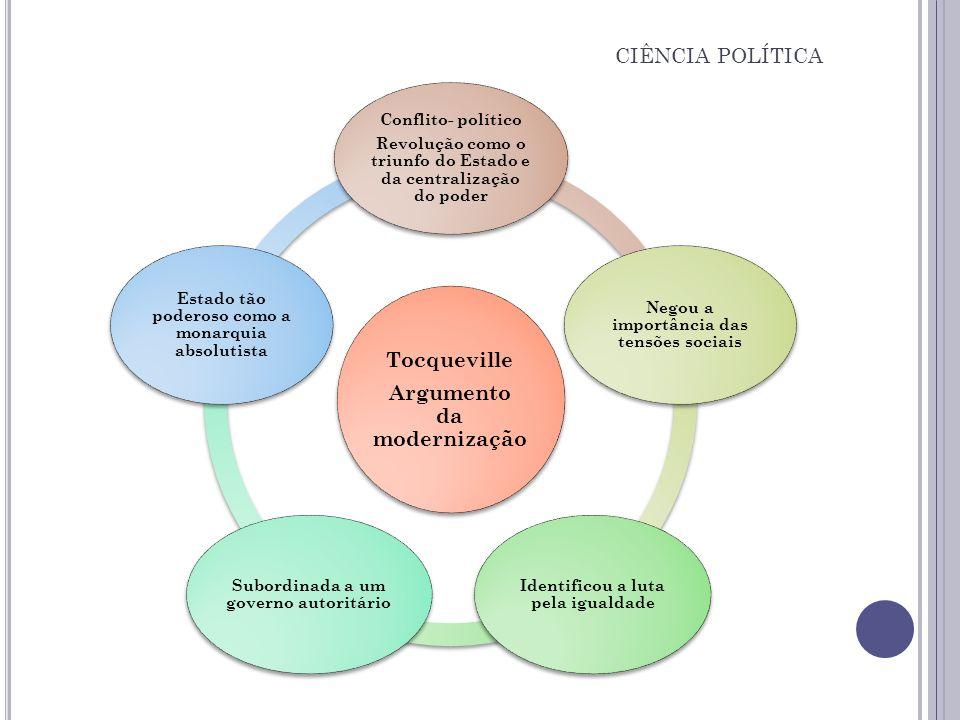 CIÊNCIA POLÍTICA Argumento da modernização Tocqueville