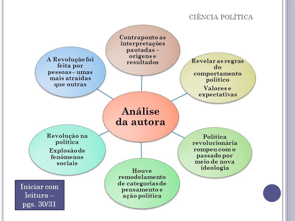 Análise da autora Iniciar com leitura – pgs. 30/31 CIÊNCIA POLÍTICA