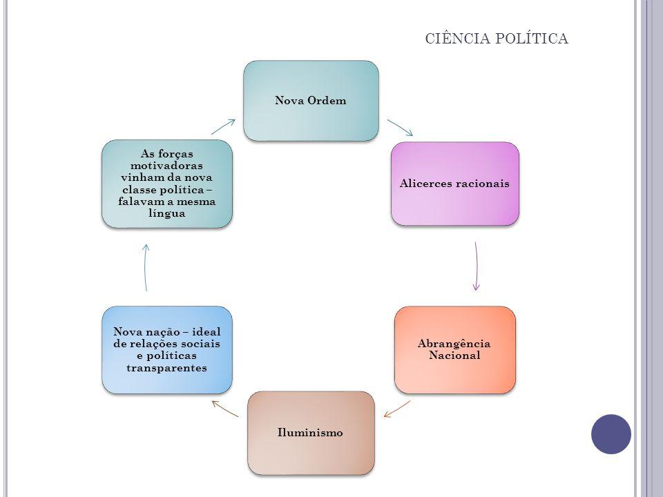 Nova nação – ideal de relações sociais e políticas transparentes
