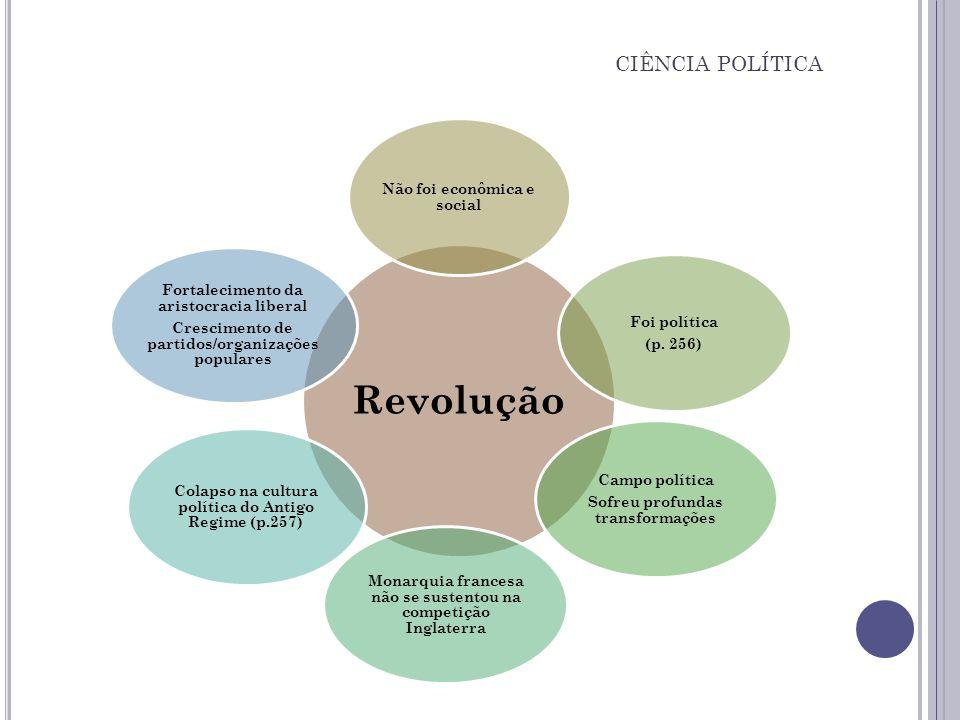 CIÊNCIA POLÍTICA Revolução Não foi econômica e social Foi política