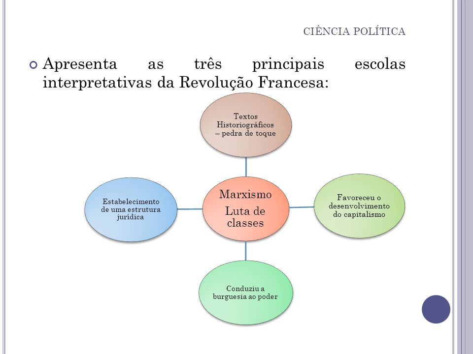 CIÊNCIA POLÍTICA Apresenta as três principais escolas interpretativas da Revolução Francesa: Luta de classes.