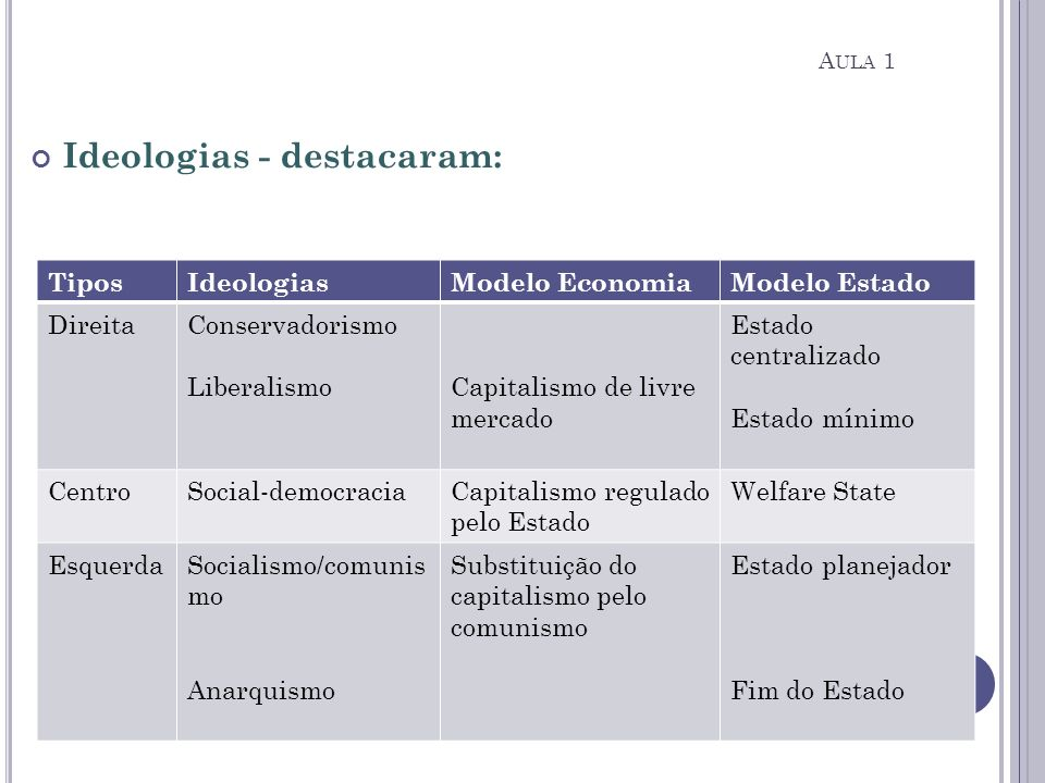 Ideologias - destacaram: