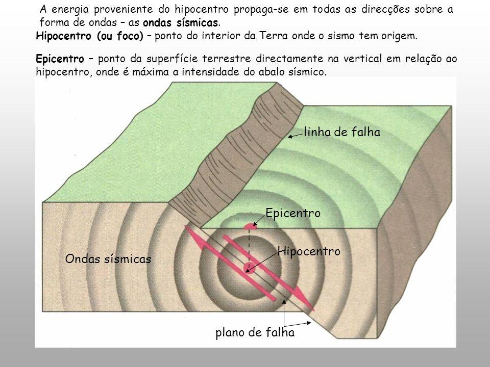 linha de falha Epicentro Hipocentro Ondas sísmicas plano de falha