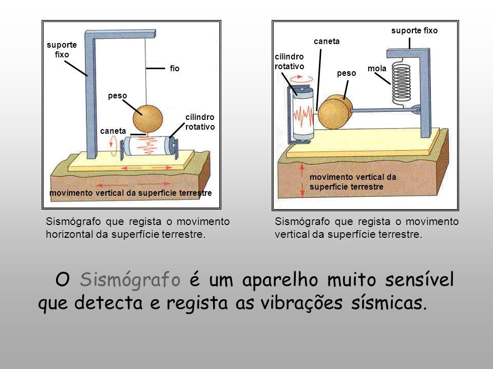 Sismógrafo que regista o movimento horizontal da superfície terrestre.