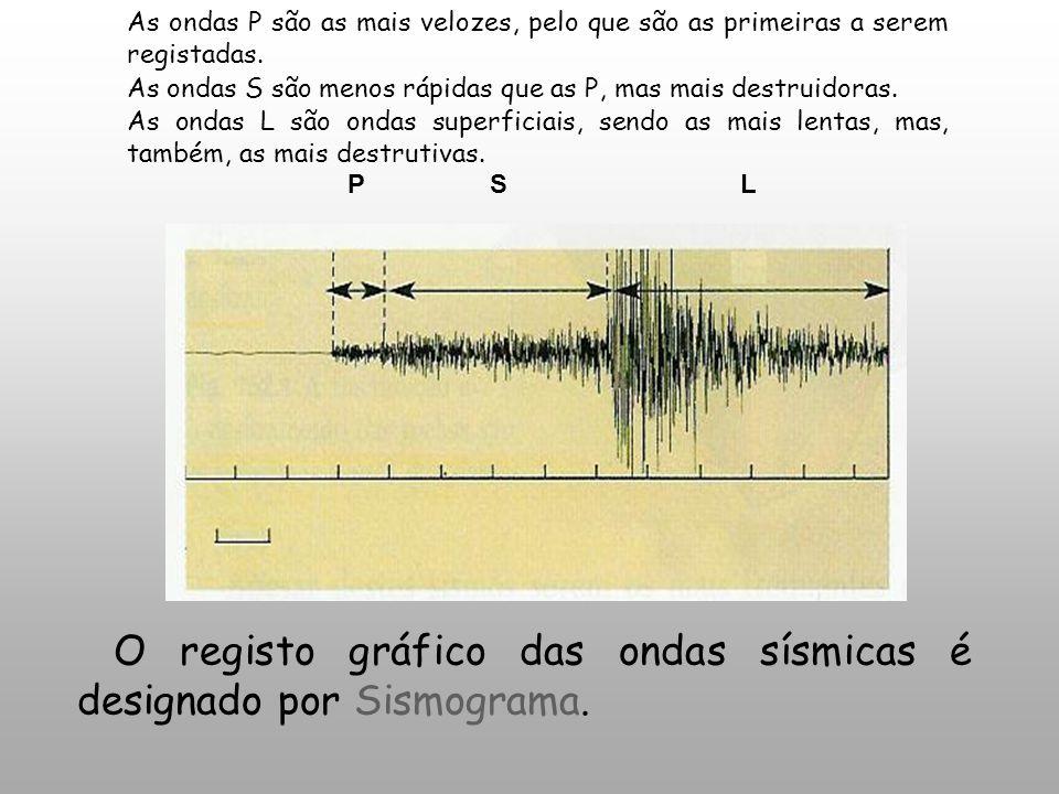 O registo gráfico das ondas sísmicas é designado por Sismograma.