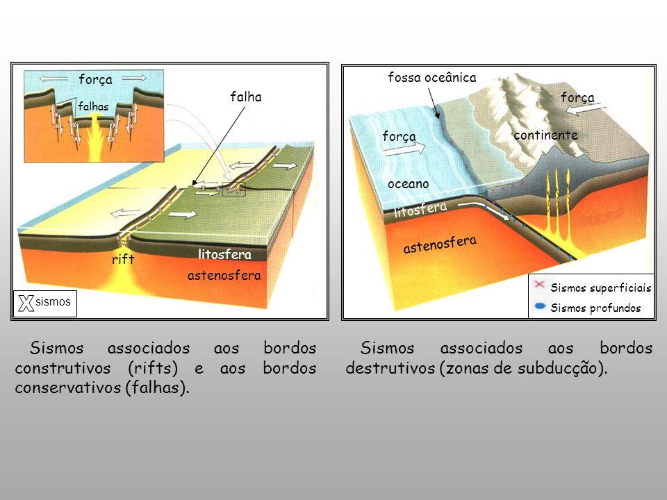 Sismos associados aos bordos construtivos (rifts) e aos bordos conservativos (falhas).
