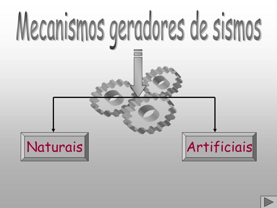 Mecanismos geradores de sismos