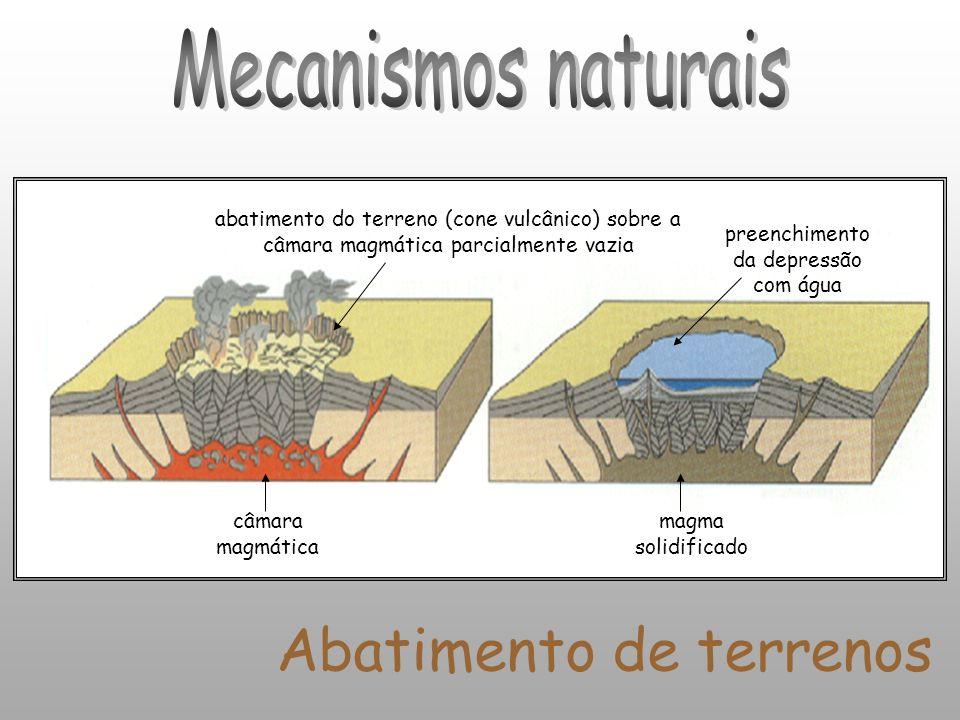 Mecanismos naturais Abatimento de terrenos câmara magmática