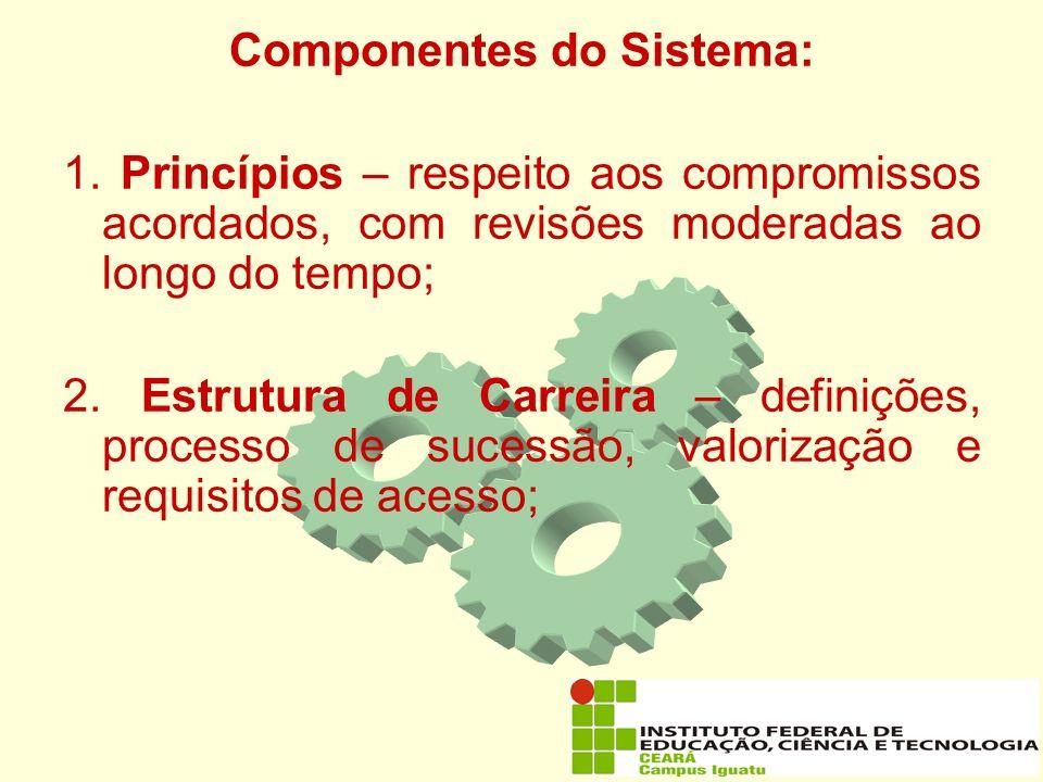 Componentes do Sistema: