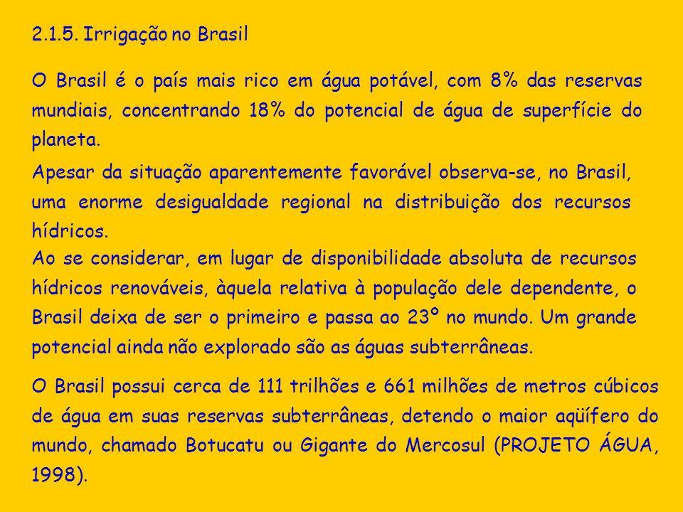 2.1.5. Irrigação no Brasil