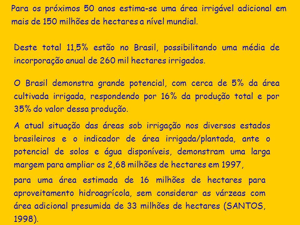 Para os próximos 50 anos estima-se uma área irrigável adicional em mais de 150 milhões de hectares a nível mundial.