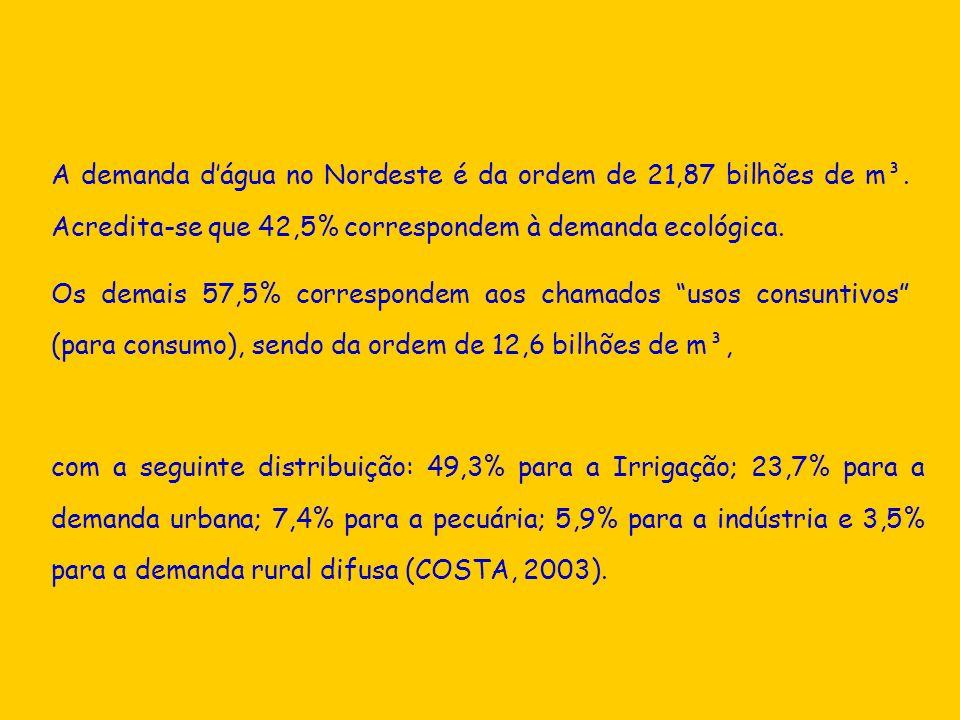 A demanda d'água no Nordeste é da ordem de 21,87 bilhões de m³
