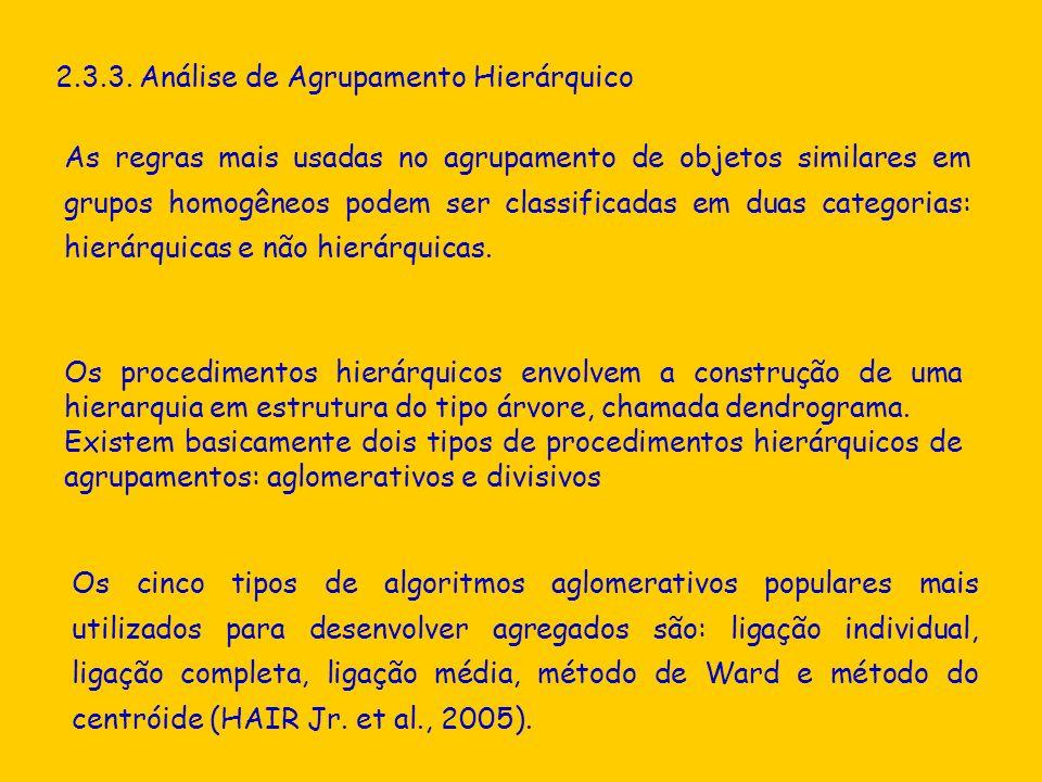 2.3.3. Análise de Agrupamento Hierárquico