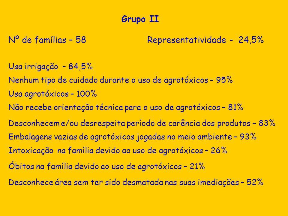 Nº de famílias – 58 Representatividade - 24,5%