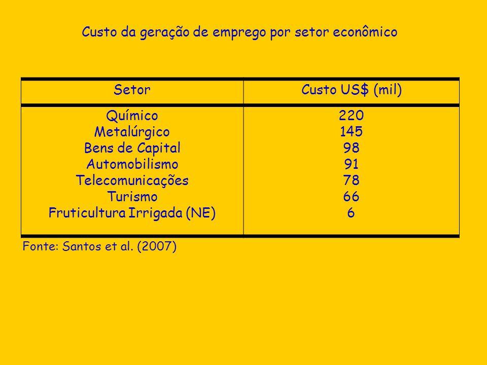 Custo da geração de emprego por setor econômico Setor Custo US$ (mil)