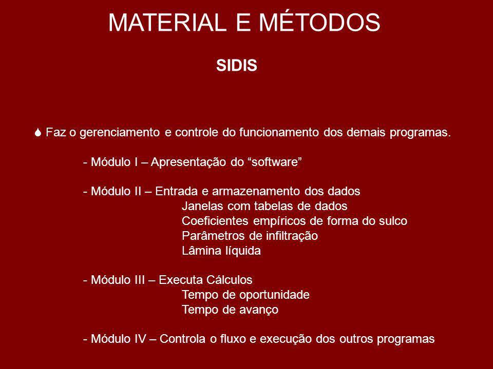 MATERIAL E MÉTODOS SIDIS