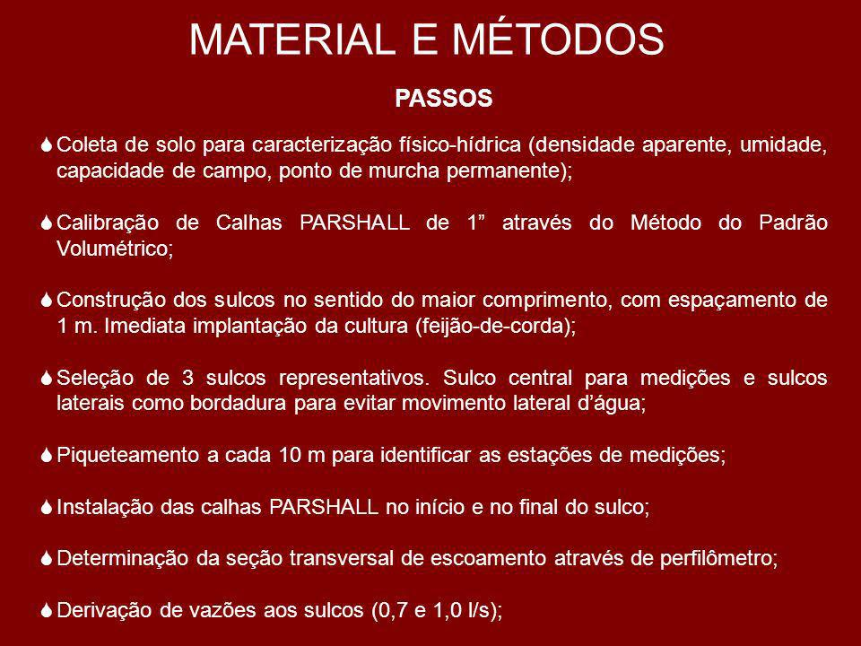 MATERIAL E MÉTODOS PASSOS