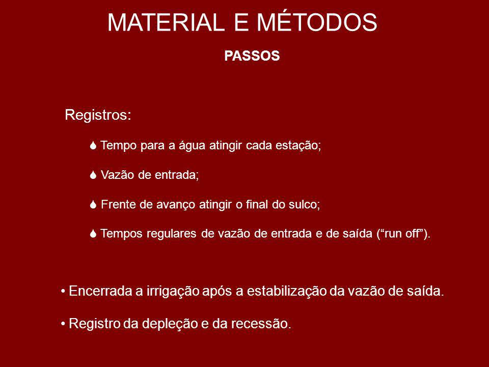 MATERIAL E MÉTODOS Registros: PASSOS