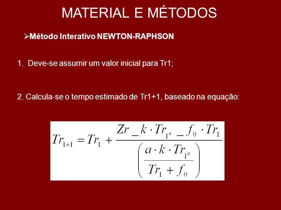 MATERIAL E MÉTODOS Método Interativo NEWTON-RAPHSON