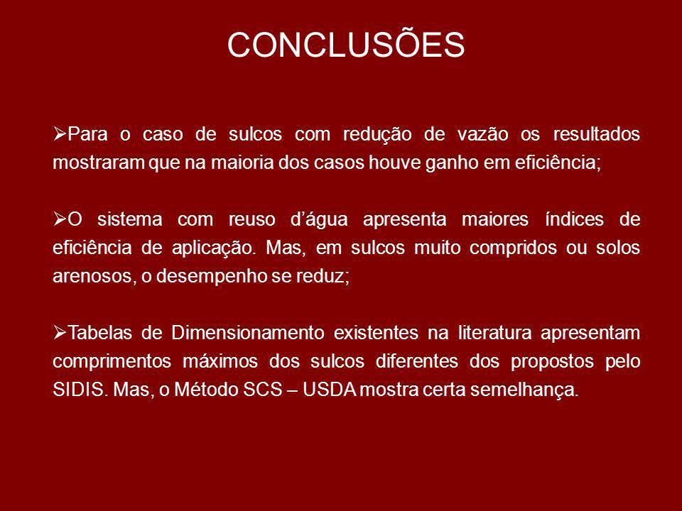 CONCLUSÕES Para o caso de sulcos com redução de vazão os resultados mostraram que na maioria dos casos houve ganho em eficiência;
