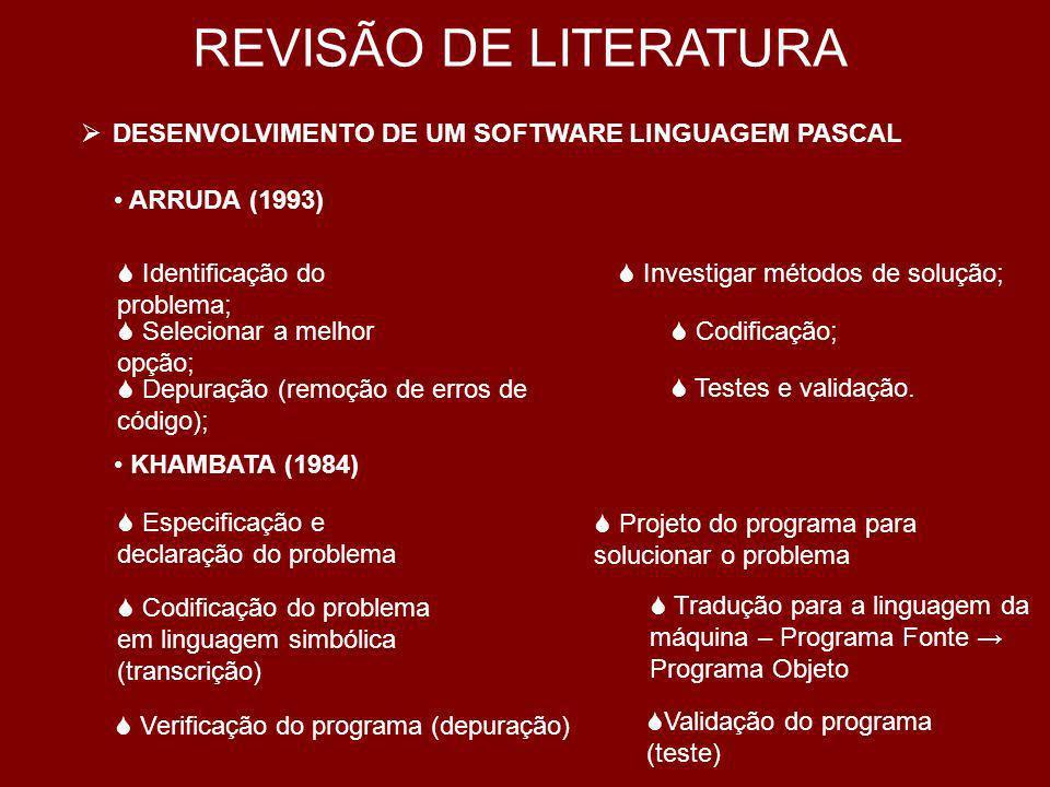 REVISÃO DE LITERATURA DESENVOLVIMENTO DE UM SOFTWARE LINGUAGEM PASCAL
