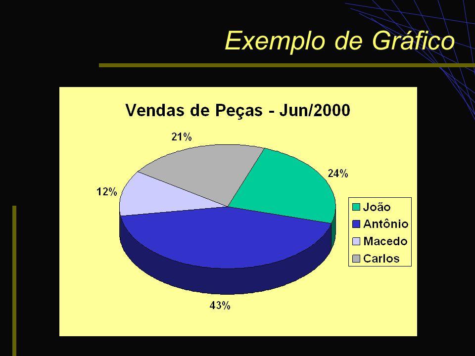 Exemplo de Gráfico