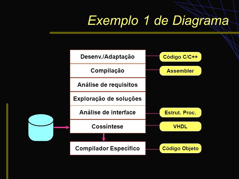 Exploração de soluções Compilador Específico