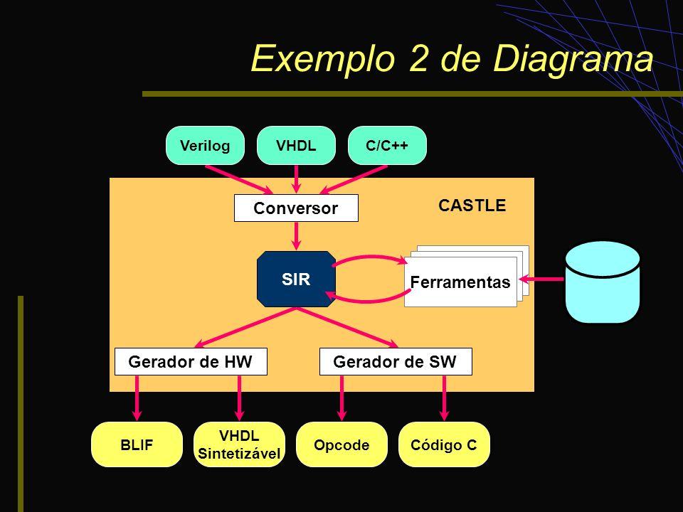 Exemplo 2 de Diagrama Conversor CASTLE Ferramentas SIR Gerador de HW