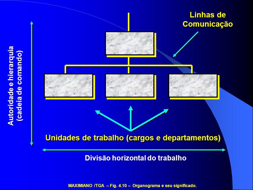Unidades de trabalho (cargos e departamentos)
