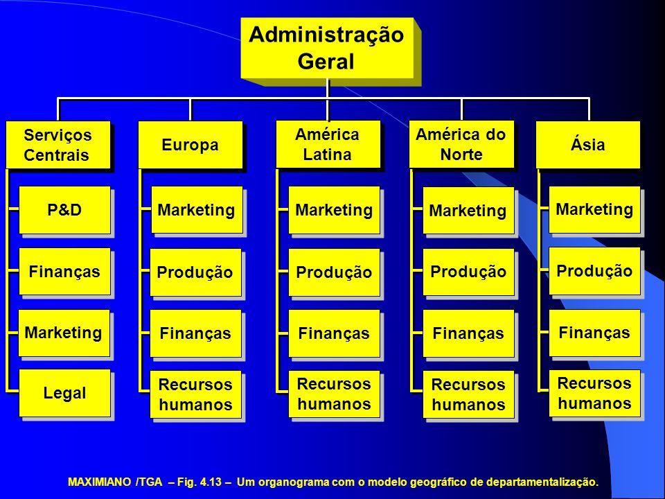 Administração Geral P&D Finanças Marketing Legal Serviços Centrais
