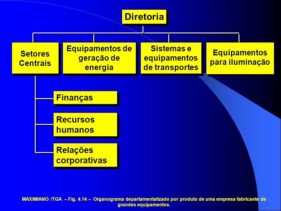Diretoria Finanças Recursos humanos Relações corporativas