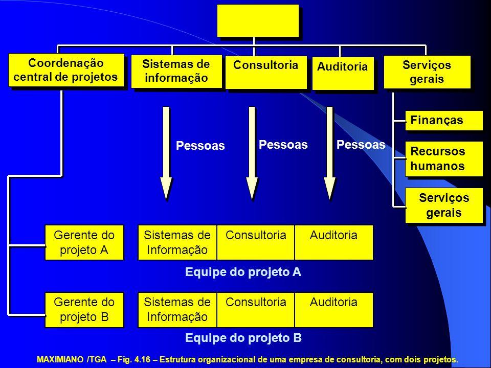 Coordenação central de projetos Sistemas de informação