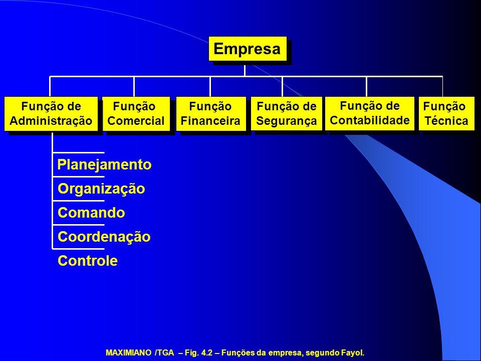 MAXIMIANO /TGA – Fig. 4.2 – Funções da empresa, segundo Fayol.