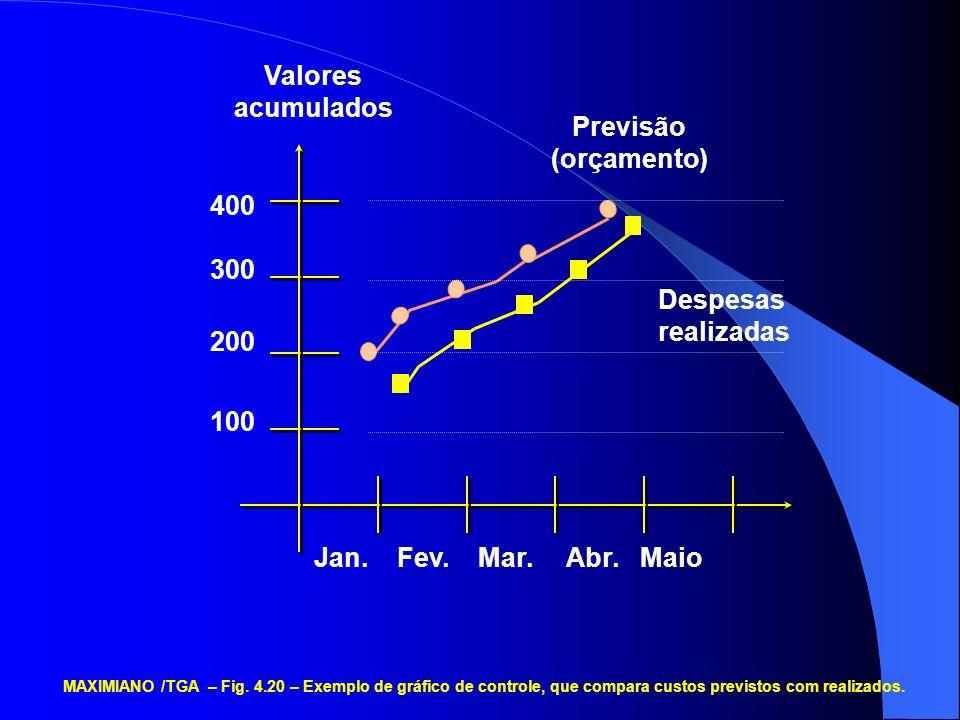 Previsão (orçamento) Despesas realizadas Valores acumulados