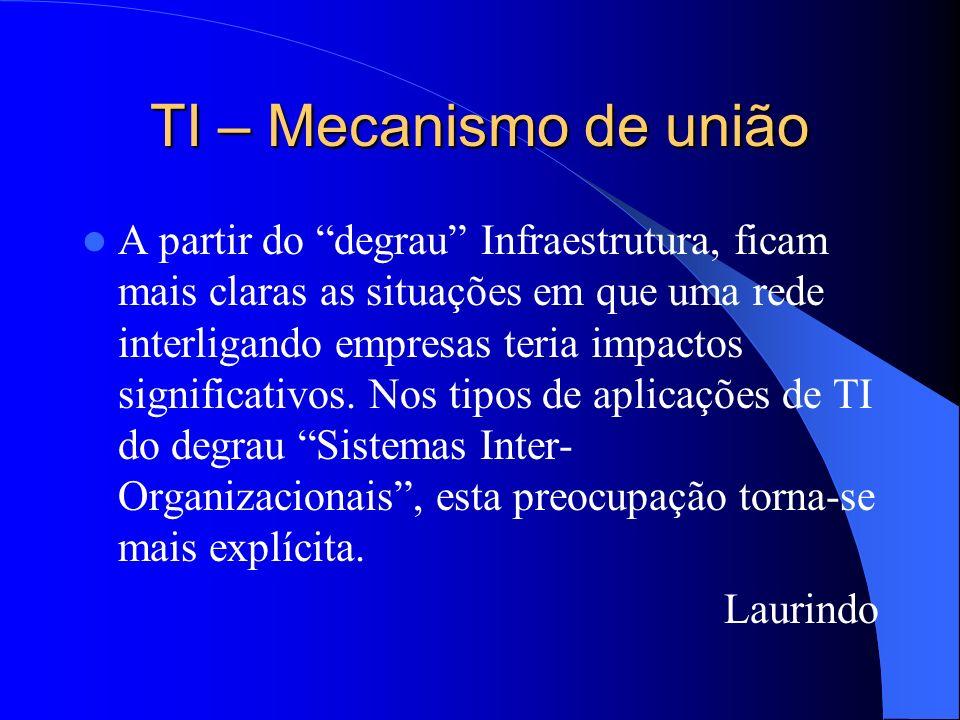 TI – Mecanismo de união