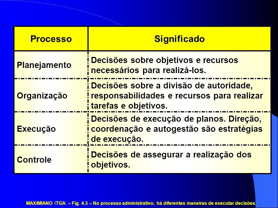 Significado Processo. Decisões sobre objetivos e recursos necessários para realizá-los. Planejamento.