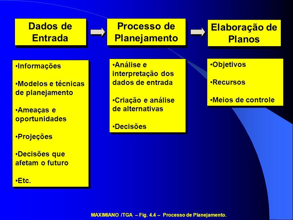 Dados de Entrada Processo de Planejamento Elaboração de Planos