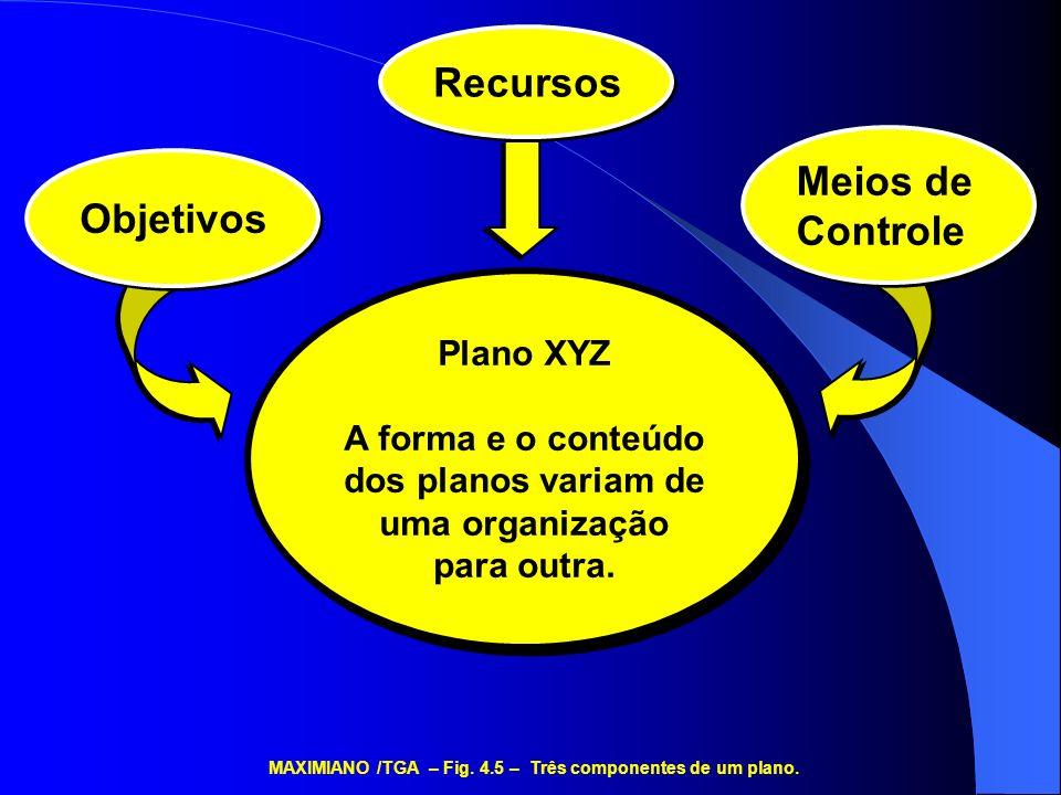 Recursos Meios de Controle Objetivos Plano XYZ