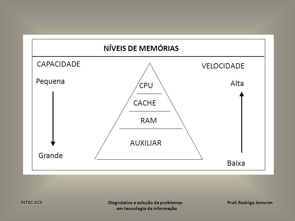 NÍVEIS DE MEMÓRIAS CAPACIDADE VELOCIDADE Pequena Alta CPU CACHE RAM