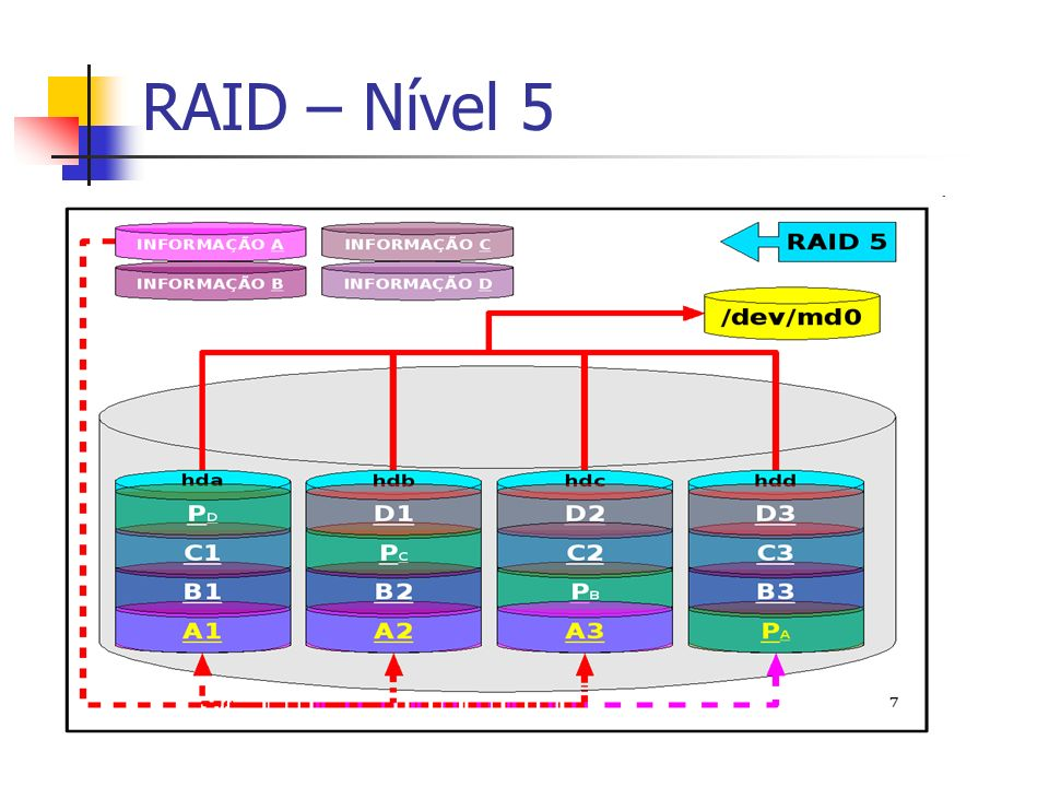 RAID – Nível 5