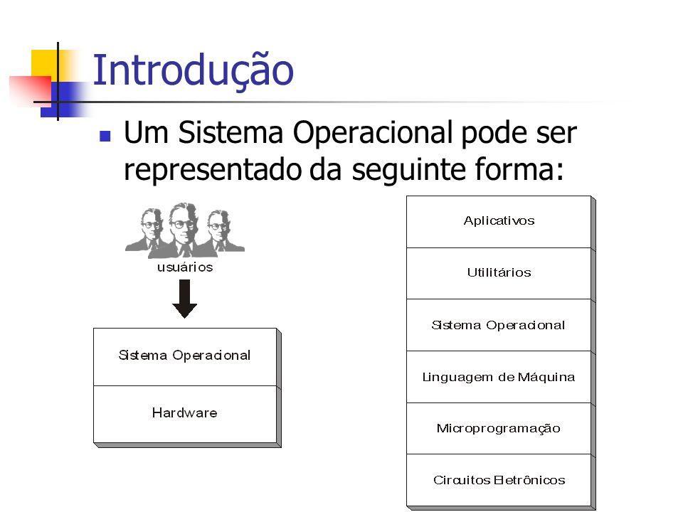 Introdução Um Sistema Operacional pode ser representado da seguinte forma: