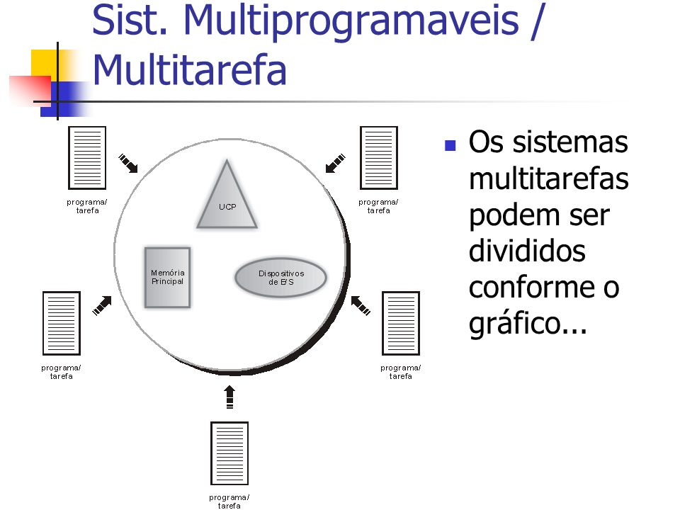 Sist. Multiprogramaveis / Multitarefa