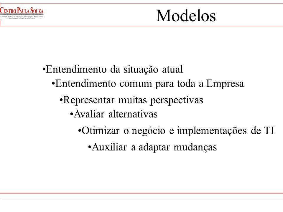 Modelos Entendimento da situação atual