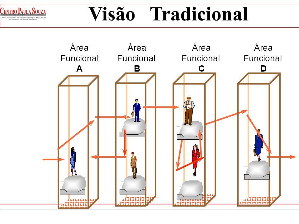 Visão Tradicional Área Funcional A Área Funcional B Área Funcional C