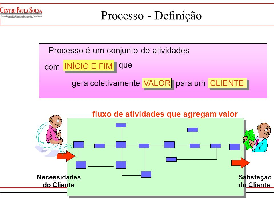 Processo - Definição Processo é um conjunto de atividades com