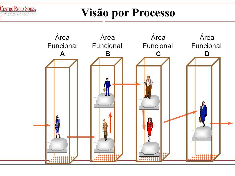 Visão por Processo Visão por Processo Área Funcional A Área Funcional