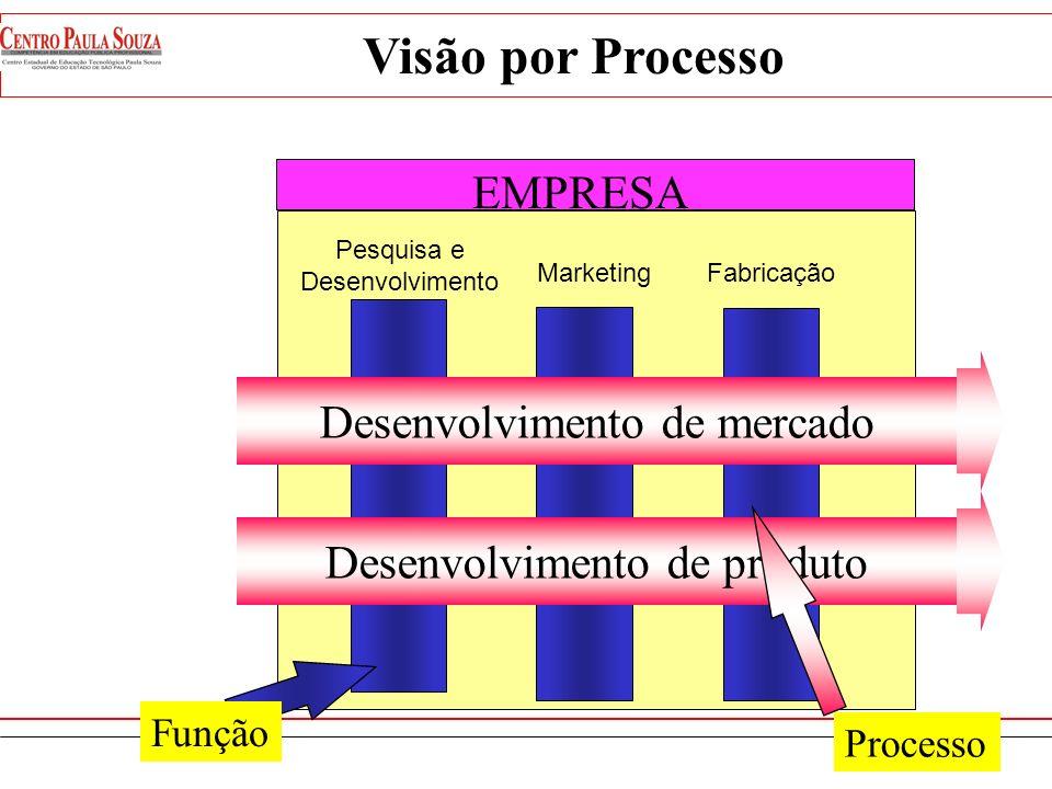 Visão por Processo EMPRESA Desenvolvimento de mercado
