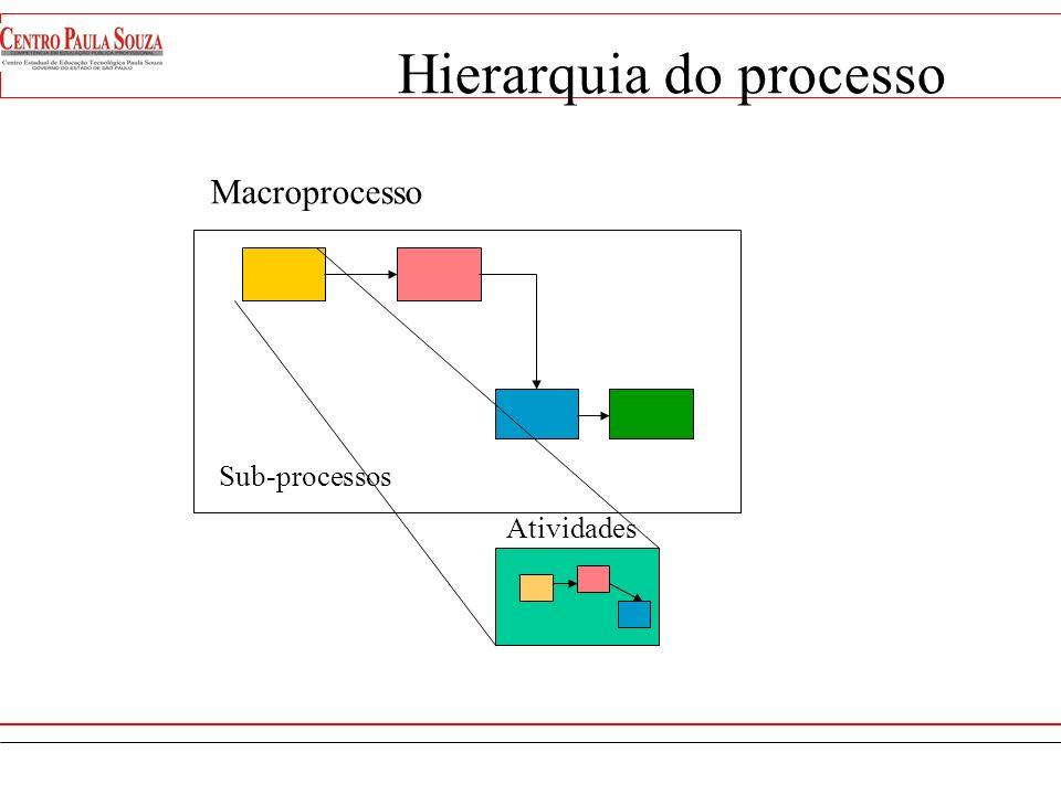 Hierarquia do processo
